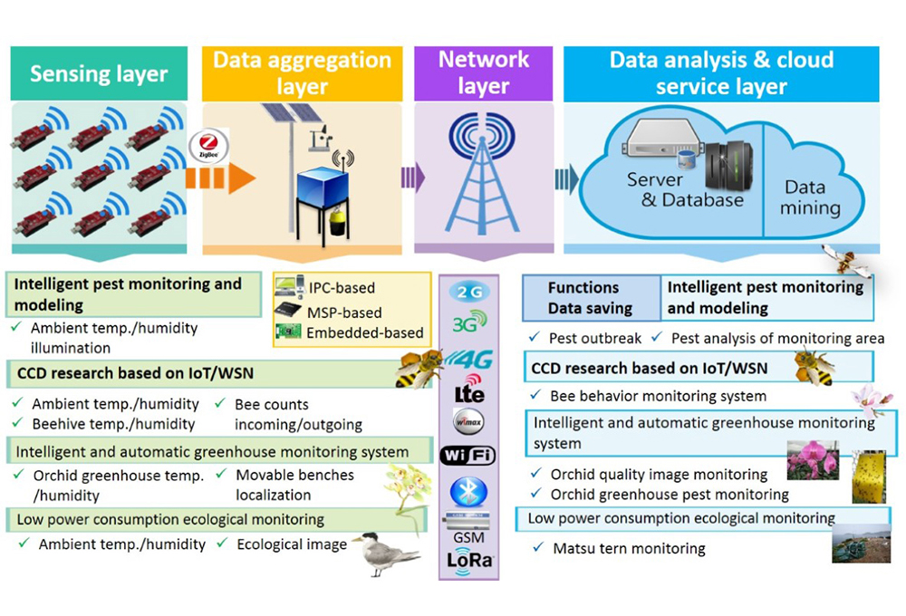 Spotlight Academic Research Internet Of Things Iot For