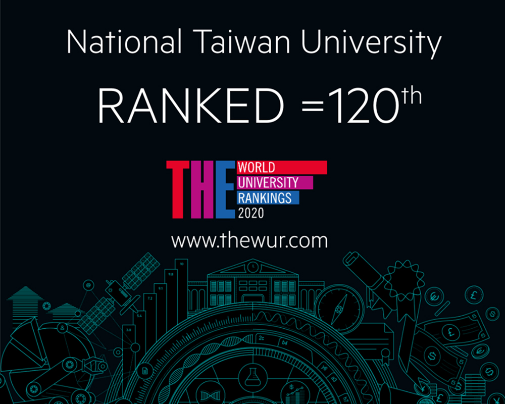NTU Climbs 50 Places to 120th in 2020 THE World University Ranking
